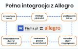 Sprzedaz Na Allegro Kiedy Wymagana Jest Rejestracja Firmy