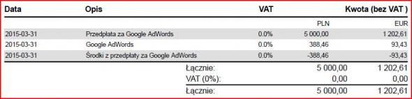 faktury z google adwords
