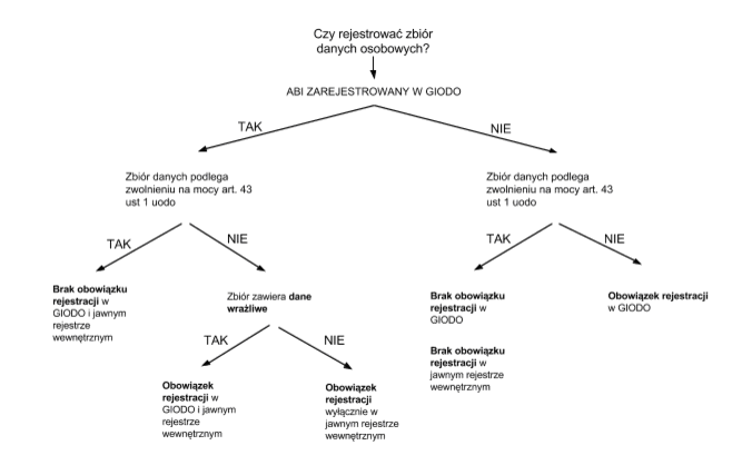 bb006fcc788feb Rejestracja zbiorów danych w GIODO - darmowy wzór z omówieniem ...