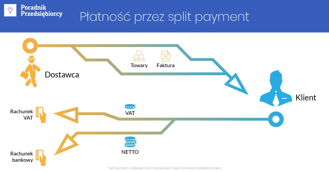 Split Payment Czyli Podzielona Platnosc Warto Wiedziec