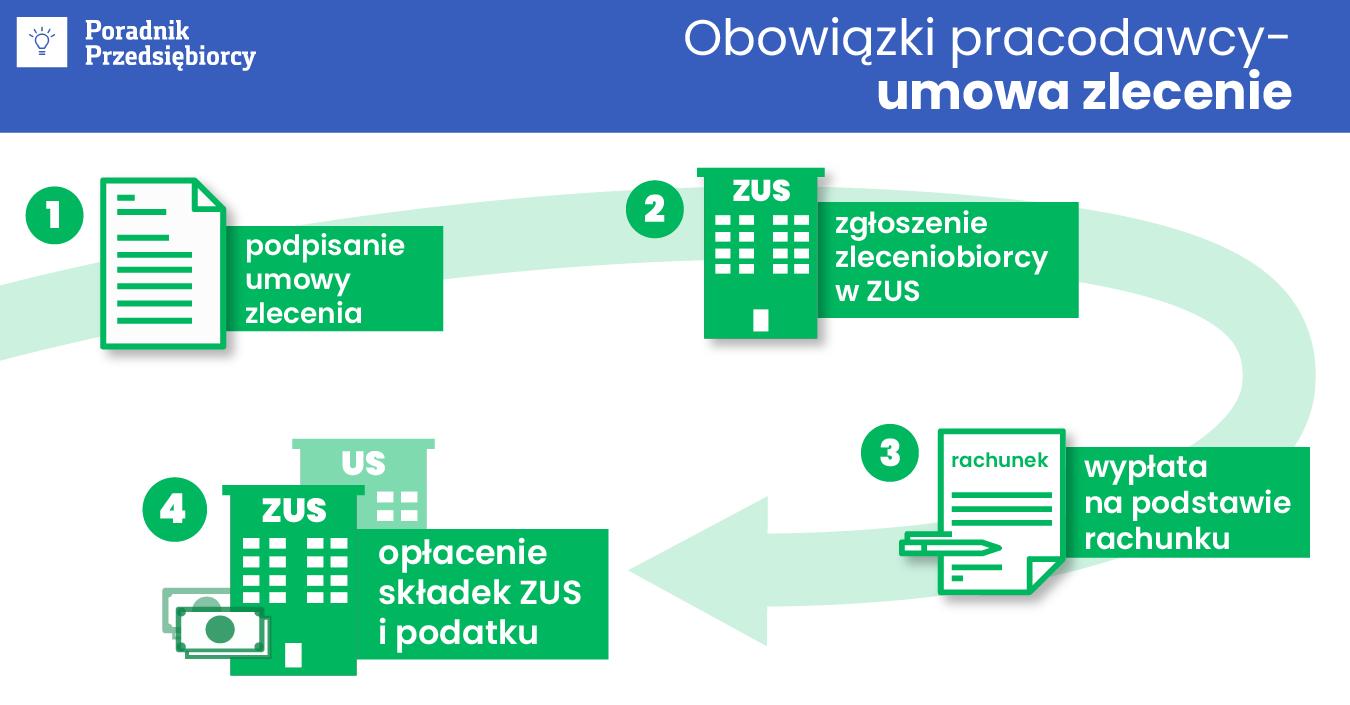 f85a1b8103c42 Umowa zlecenie w 2018 roku - plusy i minusy - Poradnik Przedsiębiorcy