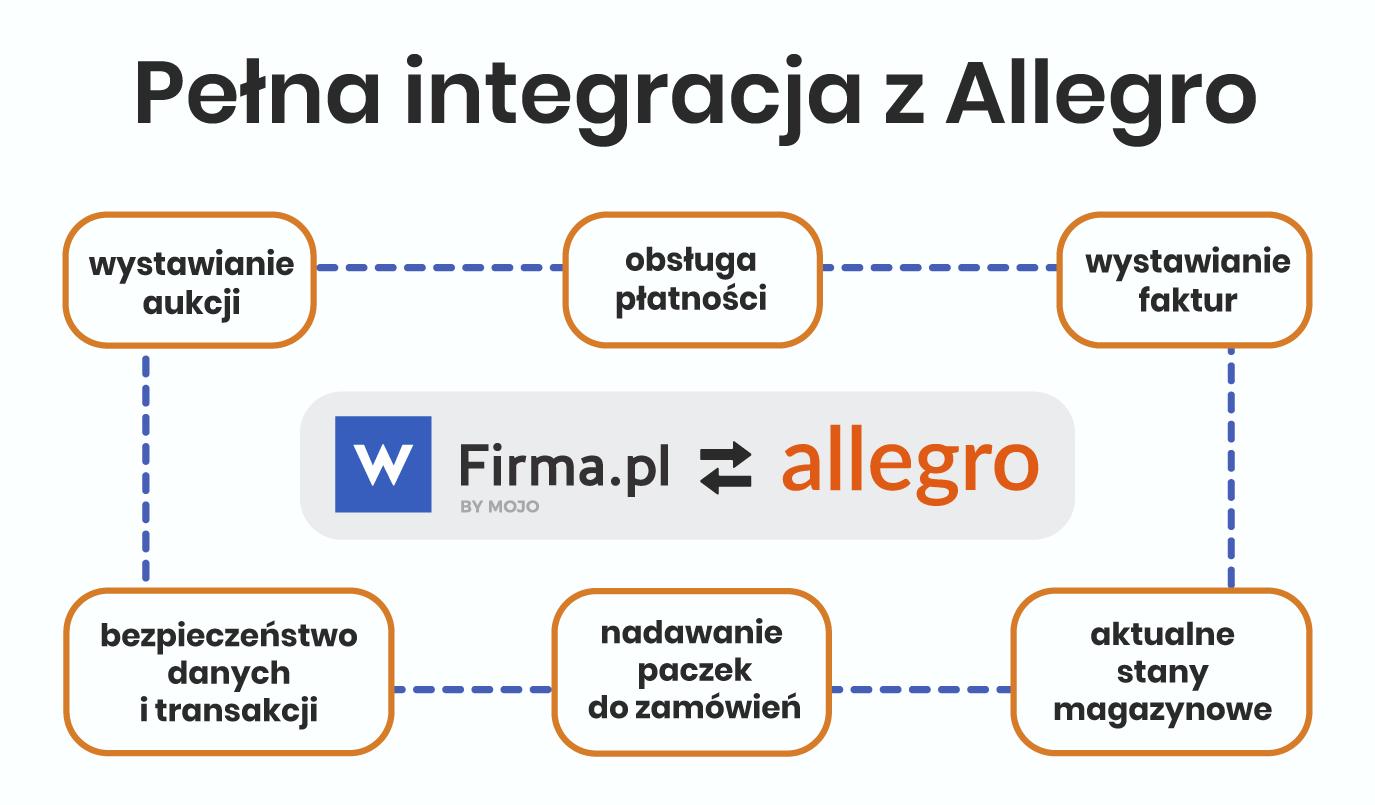 Sprzedaz Na Allegro Czyli Pierwsze Kroki W Handlu Internetowym